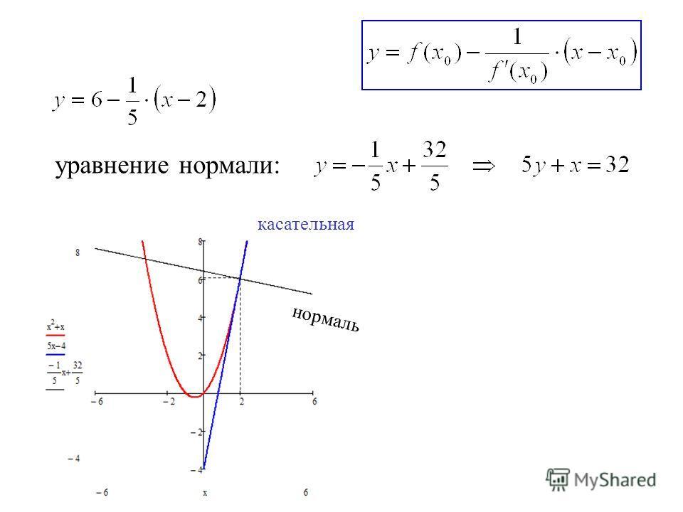 уравнение нормали: касательная нормаль