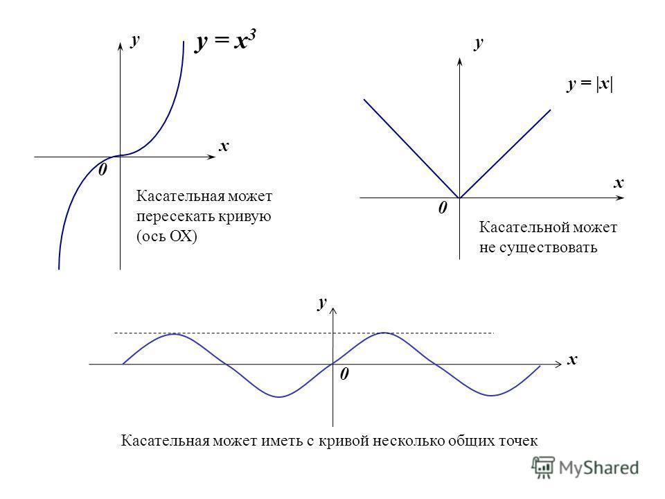 x y 0 y = x 3 y 0 y =  x  y x x 0 Касательная может пересекать кривую (ось ОХ) Касательной может не существовать Касательная может иметь с кривой несколько общих точек