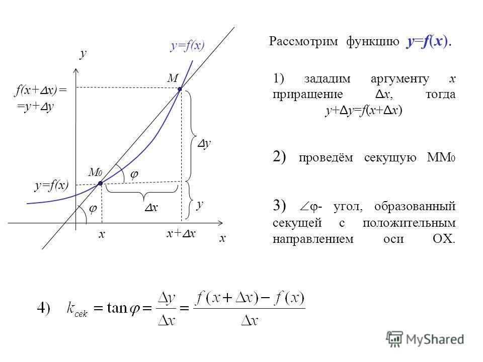 Рассмотрим функцию y=f(x). y y=f(x) M0M0 y ΔyΔy ΔxΔx x+ Δ x x x M f(x+ Δ x)= =y+ Δ y y=f(x) 1) зададим аргументу х приращение Δ х, тогда y+ Δ y=f(x+ Δ x) 2) проведём секущую ММ 0 3) - угол, образованный секущей с положительным направлением оси ОХ.