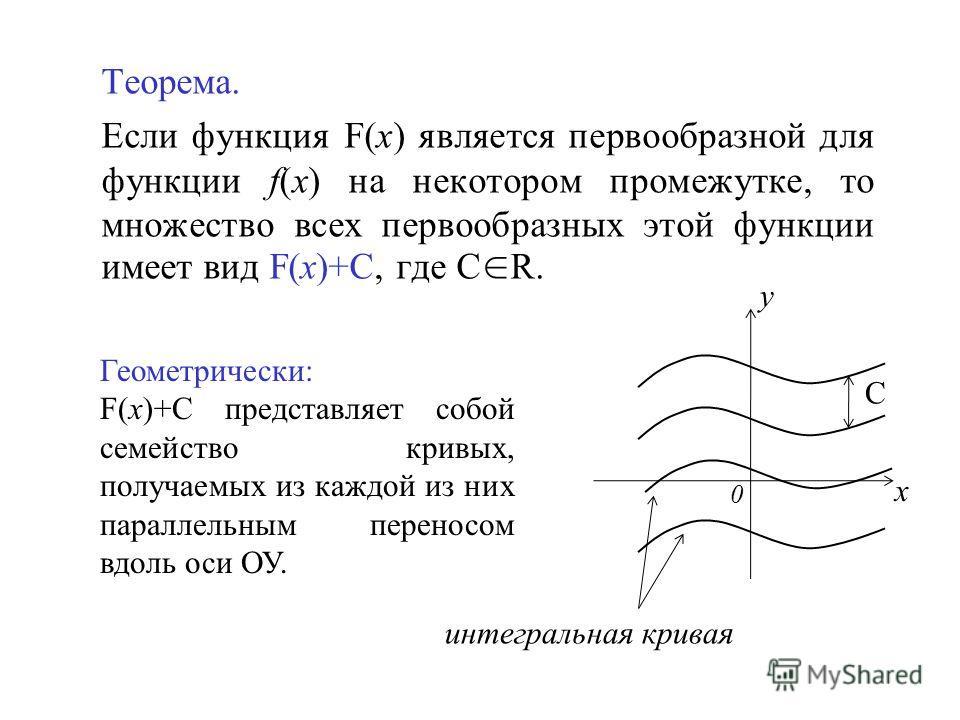 Теорема. Если функция F(x) является первообразной для функции f(x) на некотором промежутке, то множество всех первообразных этой функции имеет вид F(x)+C, где C R. y x 0 Геометрически: F(x)+C представляет собой семейство кривых, получаемых из каждой