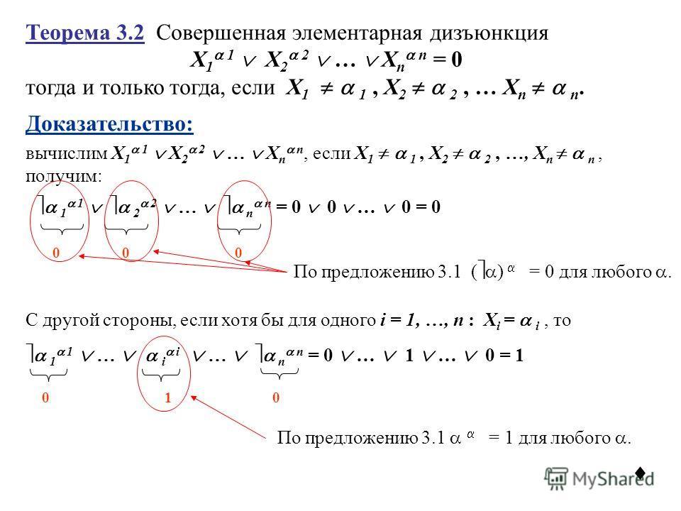 Теорема 3.2 Совершенная элементарная дизъюнкция X 1 1 X 2 2 … X n n = 0 тогда и только тогда, если X 1 1, X 2 2, … X n n. вычислим X 1 1 X 2 2 … X n n, если X 1 1, X 2 2, …, X n n, получим: 1 1 2 2 … n n = 0 0 … 0 = 0 000 С другой стороны, если хотя