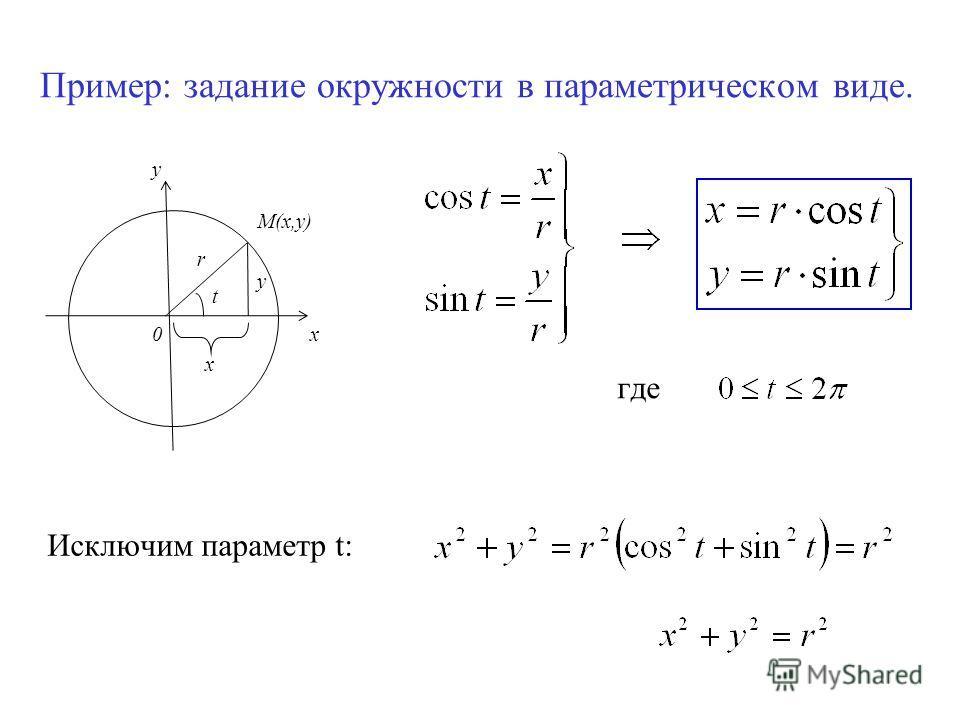 Пример: задание окружности в параметрическом виде. М(х,у) x y 0 t r x y где Исключим параметр t: