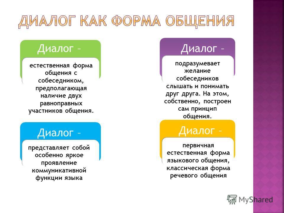 Диалог – представляет собой особенно яркое проявление коммуникативной функции языка Диалог – естественная форма общения с собеседником, предполагающая наличие двух равноправных участников общения. Диалог – первичная естественная форма языкового общен