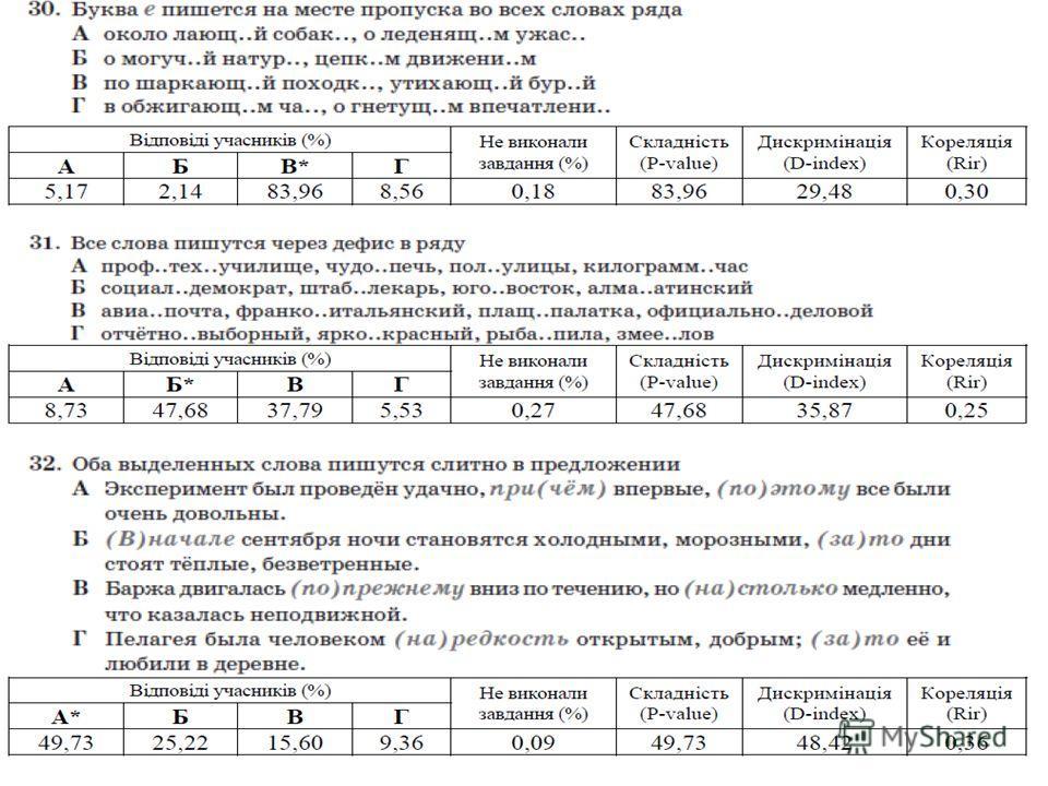 Примеры заданий ВНО 2011