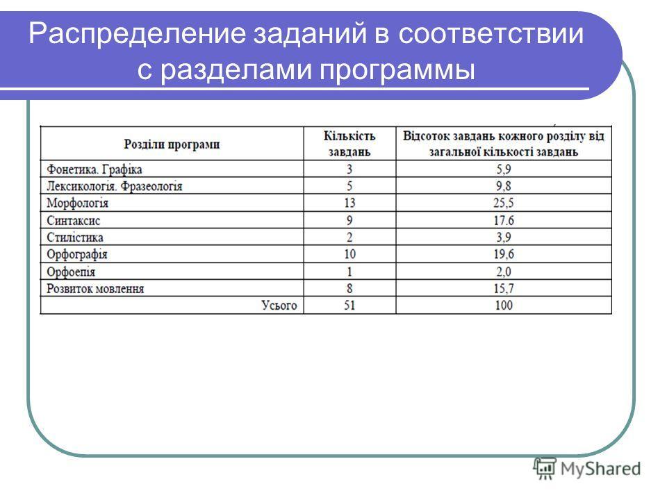 Распределение заданий в соответствии с разделами программы