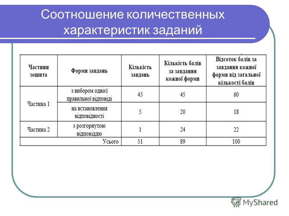 Соотношение количественных характеристик заданий
