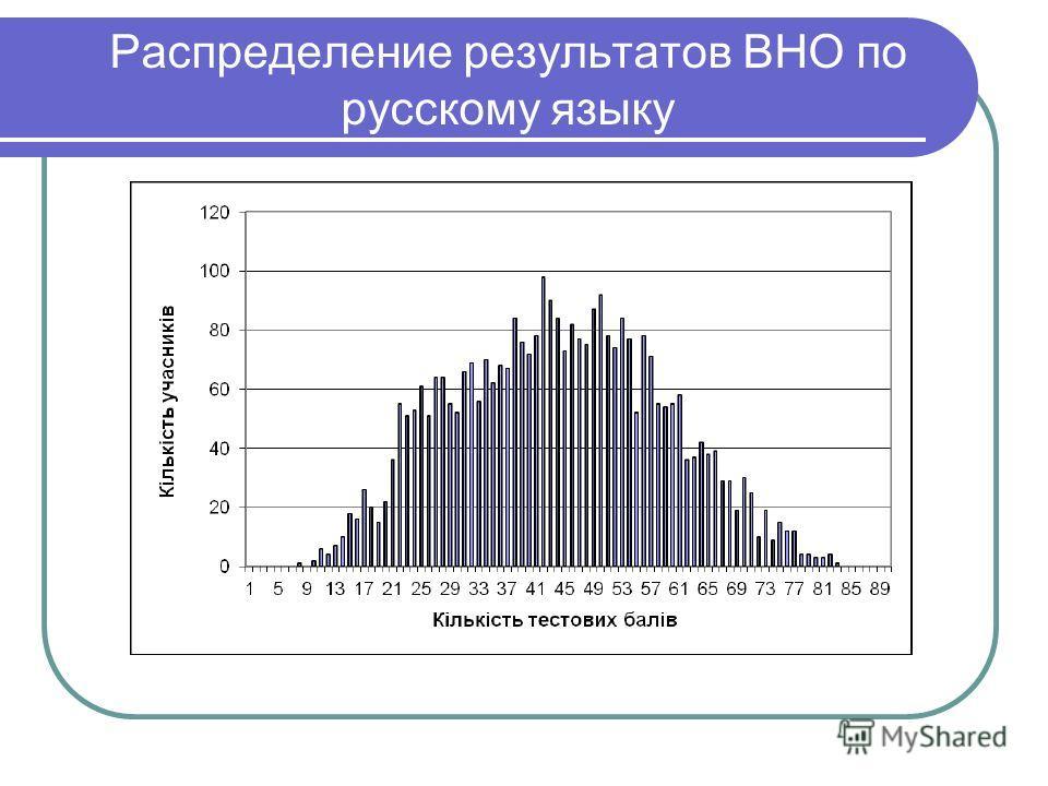 Распределение результатов ВНО по русскому языку
