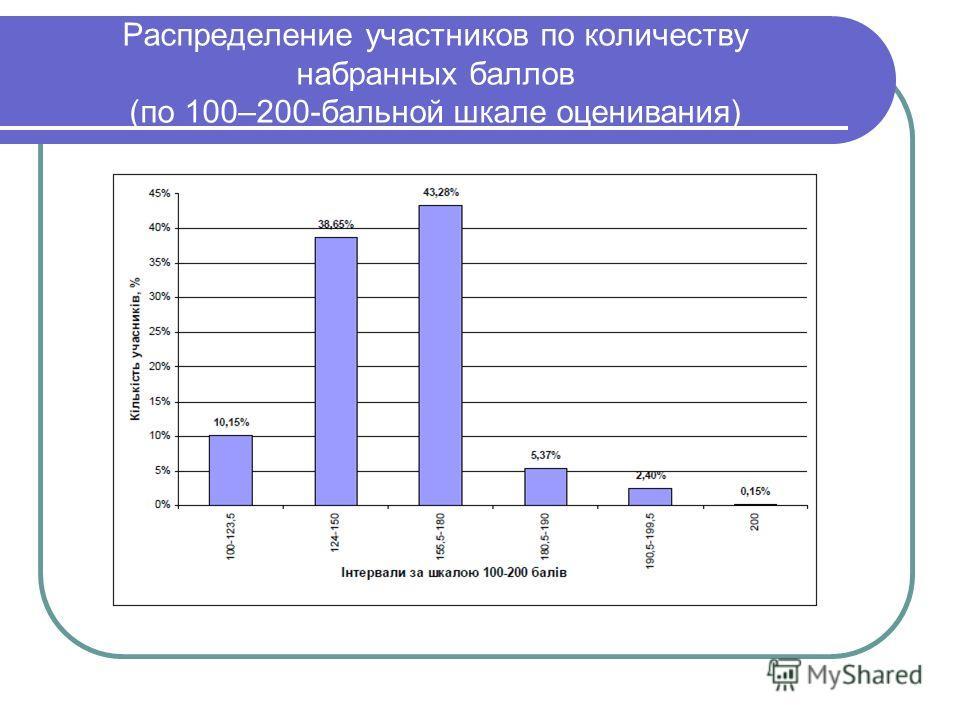 Распределение участников по количеству набранных баллов (по 100–200-бальной шкале оценивания)
