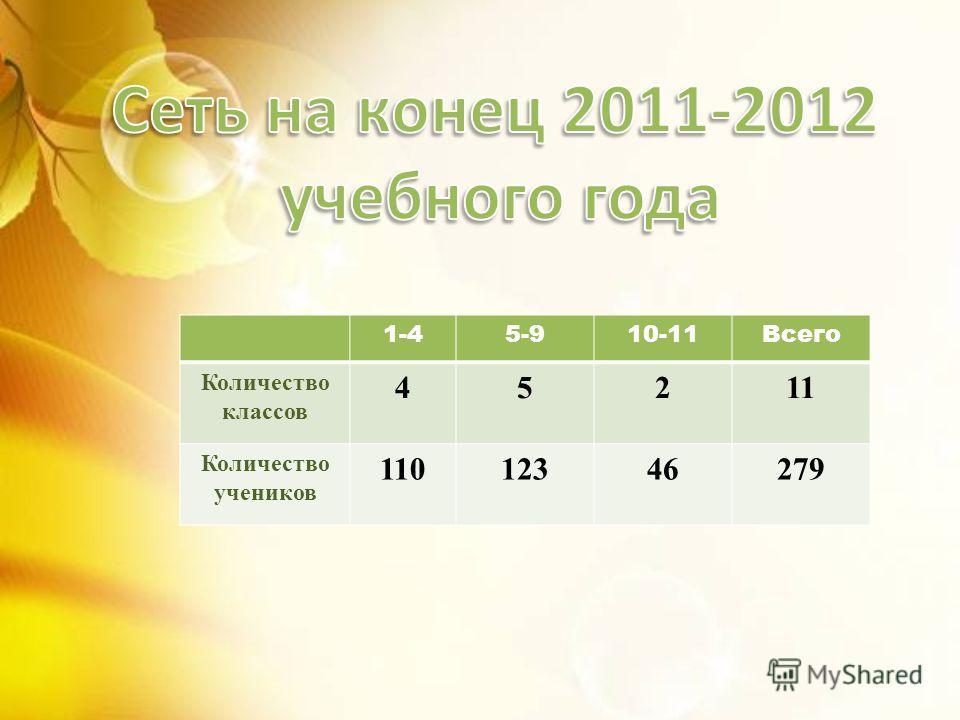 1-45-910-11Всего Количество классов 45211 Количество учеников 11012346279