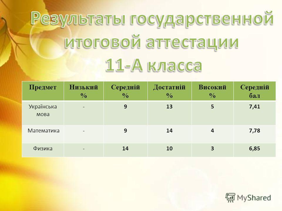 ПредметНизький % Середній % Достатній % Високий % Середній бал Українська мова -91357,41 Математика-91447,78 Физика-141036,85