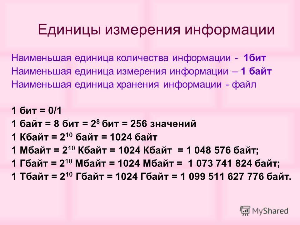 Наименьшая единица количества информации - 1бит Наименьшая единица измерения информации – 1 байт Наименьшая единица хранения информации - файл 1 бит = 0/1 1 байт = 8 бит = 2 8 бит = 256 значений 1 Кбайт = 2 10 байт = 1024 байт 1 Мбайт = 2 10 Кбайт =