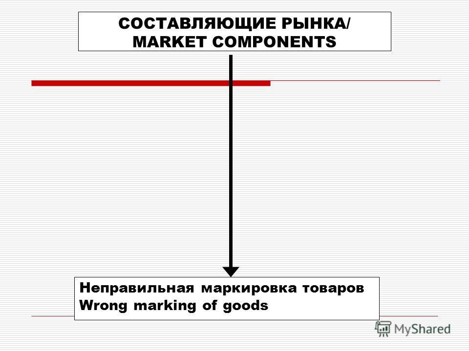 СОСТАВЛЯЮЩИЕ РЫНКА/ MARKET COMPONENTS Неправильная маркировка товаров Wrong marking of goods
