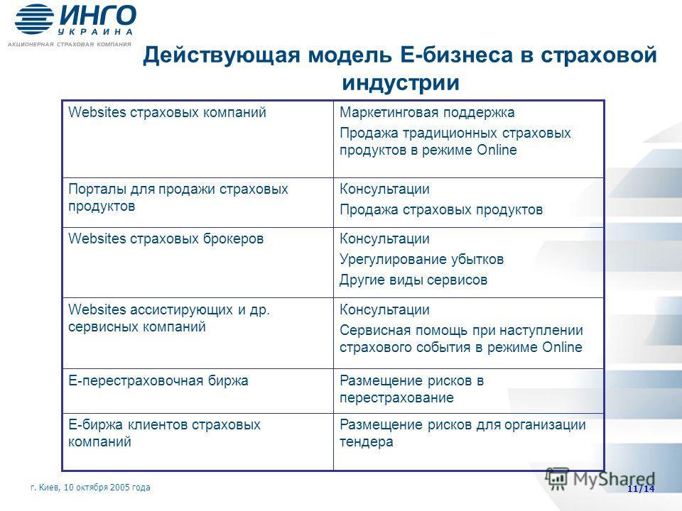 Действующая модель Е-бизнеса в страховой индустрии 11/14 г. Киев, 10 октября 2005 года Размещение рисков для организации тендера Е-биржа клиентов страховых компаний Размещение рисков в перестрахование Е-перестраховочная биржа Консультации Сервисная п