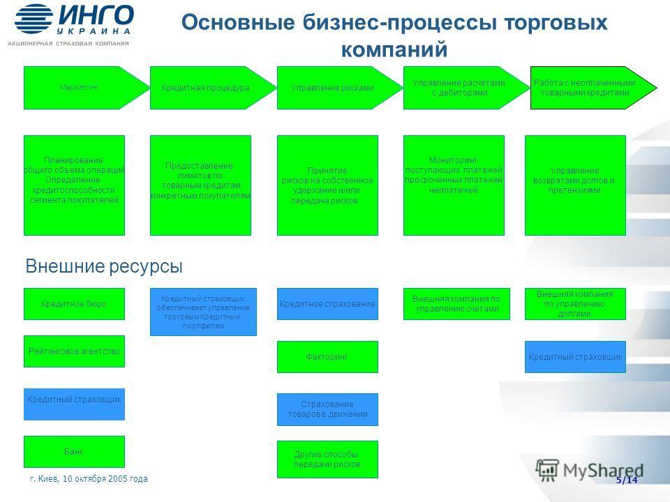 Основные бизнес-процессы торговых компаний 5/14 Работа с неоплаченными товарными кредитами Планирование общего объема операций Определение кредитоспособности сегмента покупателей Маркетинг Кредитная процедураУправление рисками Управление расчетами с