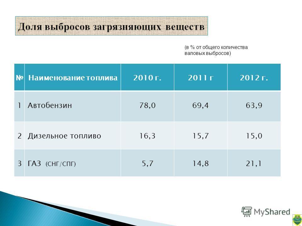 Наименование топлива2010 г.2011 г2012 г. 1Автобензин78,069,463,9 2Дизельное топливо16,315,715,0 3ГАЗ (СНГ/СПГ) 5,714,821,1 (в % от общего количества валовых выбросов)