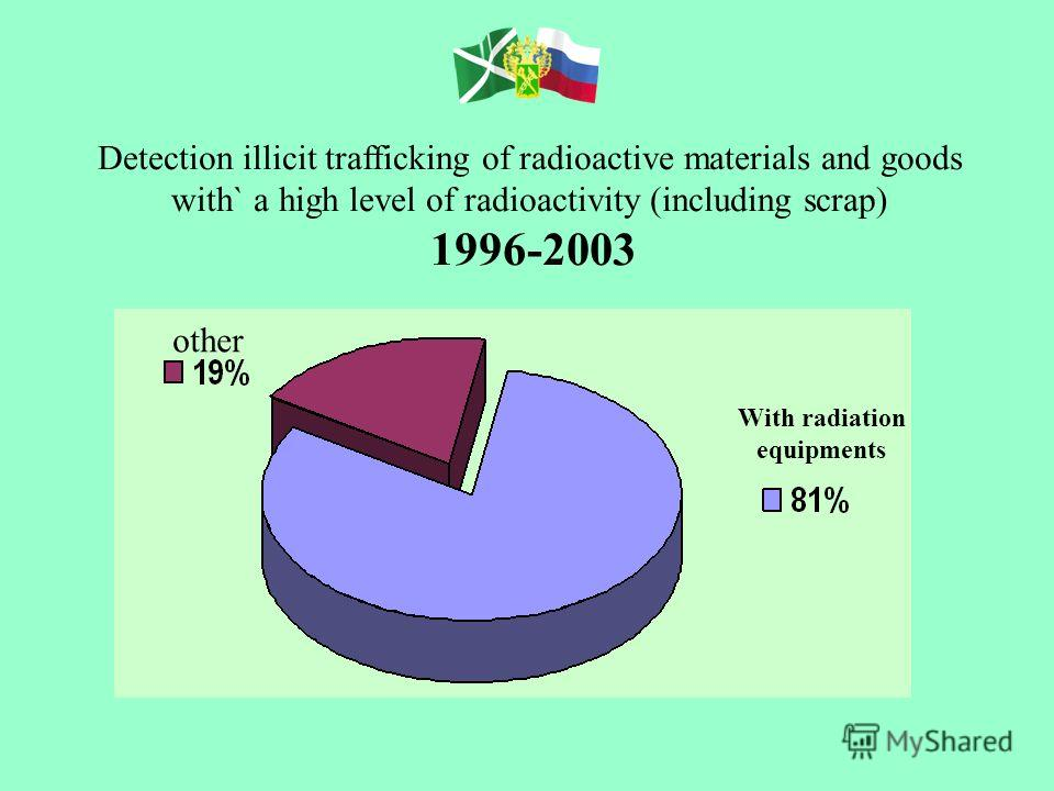 Detection illicit trafficking of radioactive materials and goods with` a high level of radioactivity (including scrap) 1996-2003 With radiation equipments other