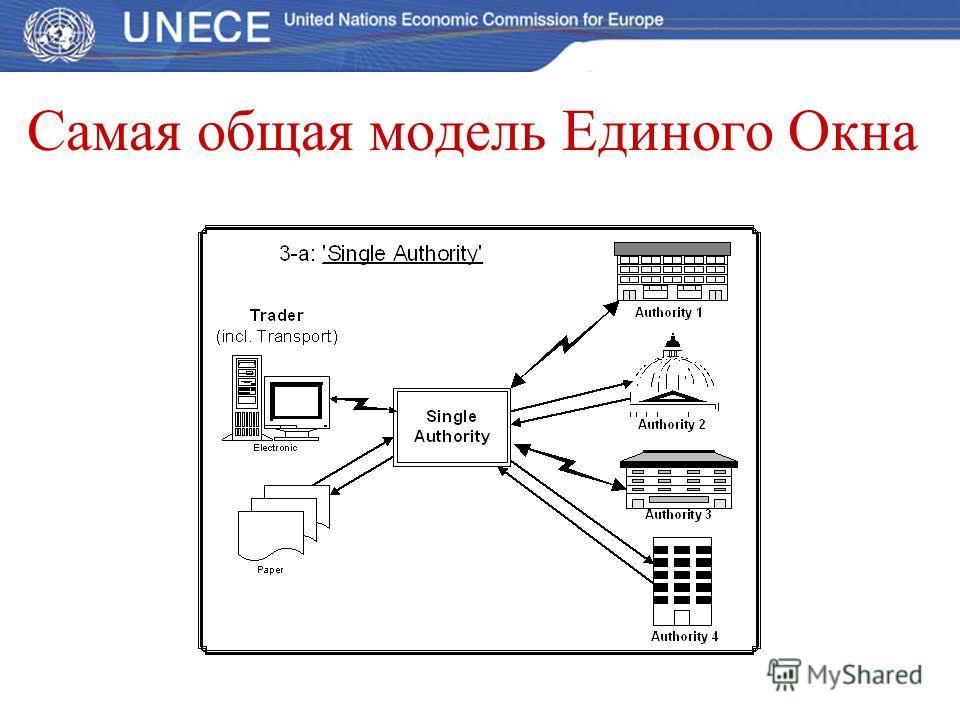 Электронные документы на основе стандартов ООН: www.unedocs.org