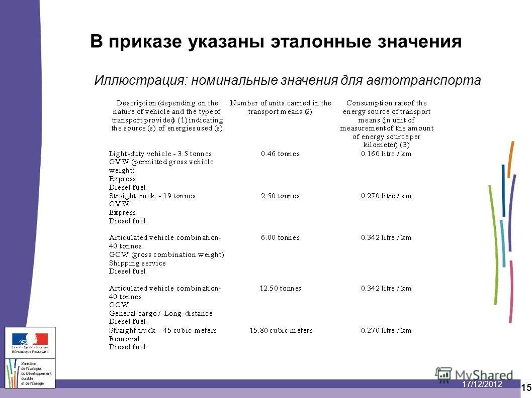17/12/2012 15 В приказе указаны эталонные значения Иллюстрация: номинальные значения для автотранспорта