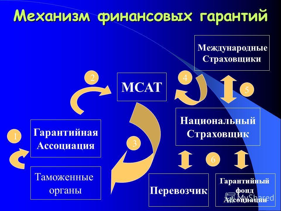 Механизм финансовых гарантий МСАТ Международные Страховщики Гарантийная Ассоциация Национальный Страховщик Таможенные органы Перевозчик 1 2 3 4 5 6 Гарантийный фонд Ассоциации