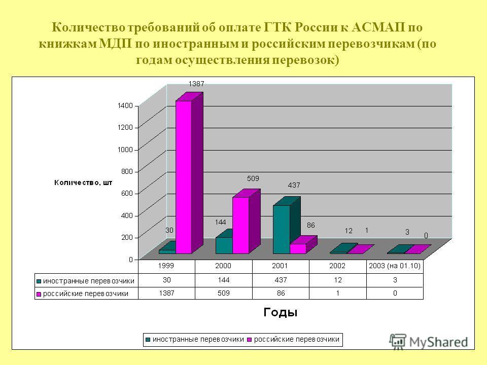 Количество требований об оплате ГТК России к АСМАП по книжкам МДП по иностранным и российским перевозчикам (по годам осуществления перевозок)