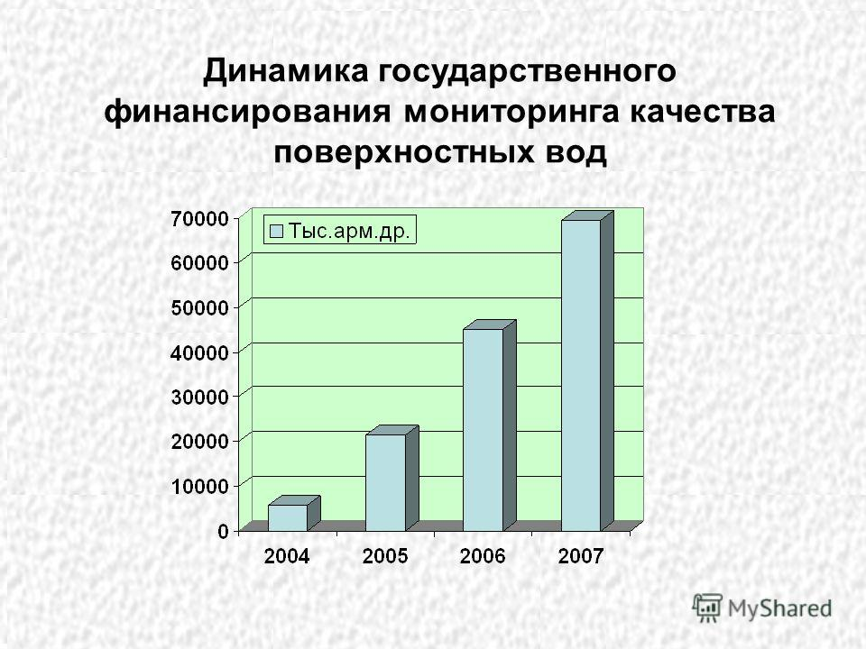Rapid increase of state funding for air quality monitoring 2005-2007 High qualified personnel invited NAS RA in 2005. Gradual restoration of air monitoring sites: 5 in 2003, 8 in 2004 and 12 sites in 2005. Armecomonitoring Center has received and suc