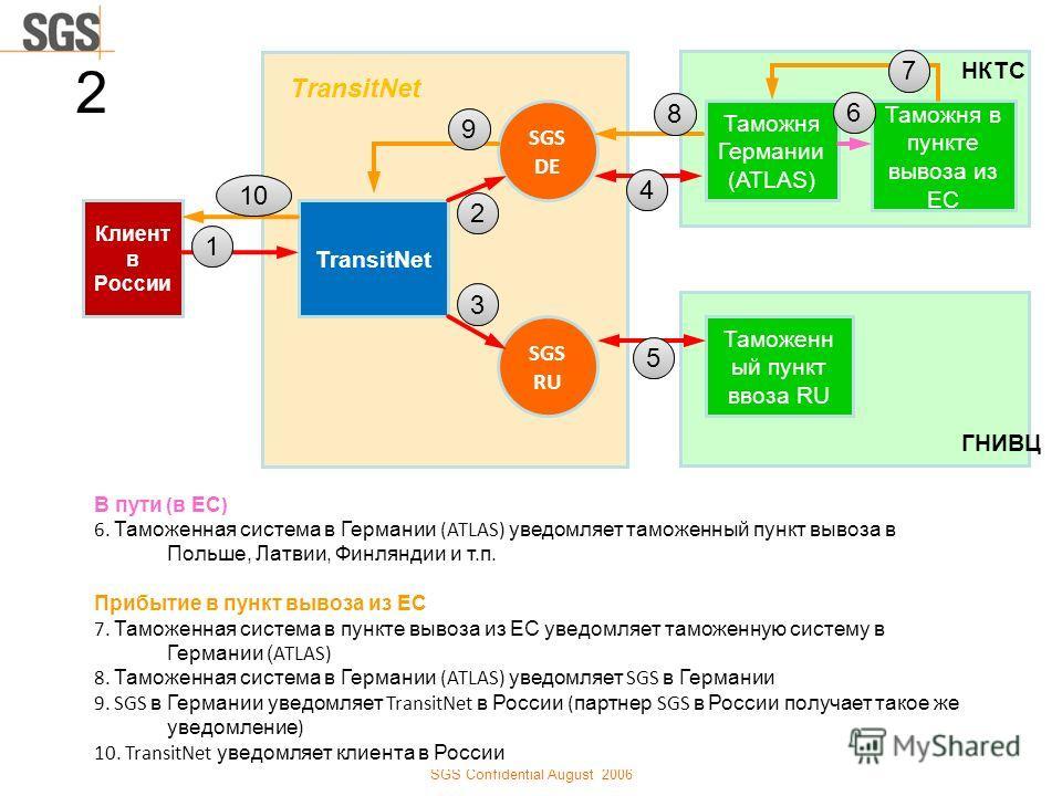 TransitNet SGS Confidential August 2006 Клиент в России TransitNet SGS DE SGS RU Таможня Германии (ATLAS) Таможня в пункте вывоза из ЕС Таможенн ый пункт ввоза RU НКТС ГНИВЦ 11 22 33 2 В пути ( в ЕС ) 6. Таможенная система в Германии (ATLAS) уведомля