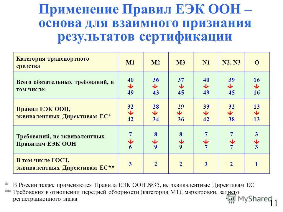 Применение Правил ЕЭК ООН – основа для взаимного признания результатов сертификации Категория транспортного средства M1M2M3N1N2, N3O Всего обязательных требований, в том числе: 40 49 36 43 37 45 40 49 39 45 16 Правил ЕЭК ООН, эквивалентных Директивам