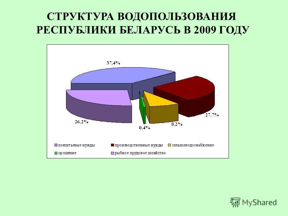 СТРУКТУРА ВОДОПОЛЬЗОВАНИЯ РЕСПУБЛИКИ БЕЛАРУСЬ В 2009 ГОДУ
