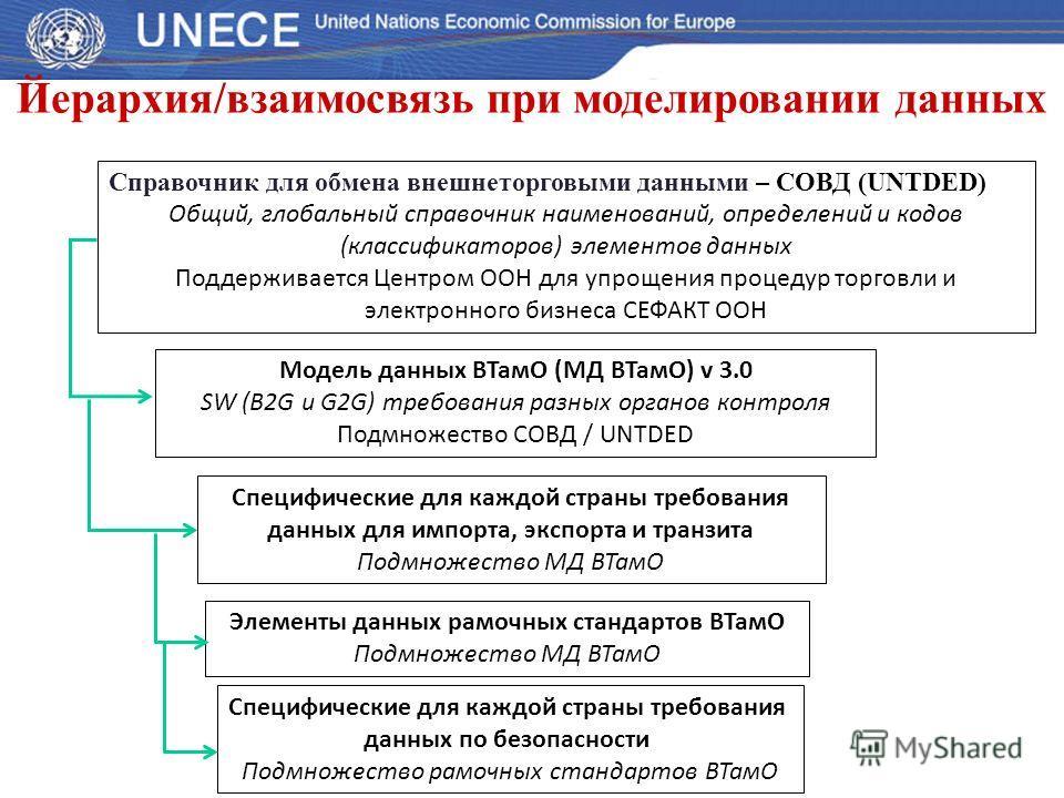 Йерархия/взаимосвязь при моделировании данных Справочник для обмена внешнеторговыми данными – СОВД (UNTDED) Общий, глобальный справочник наименований, определений и кодов (классификаторов) элементов данных Поддерживается Центром ООН для упрощения про
