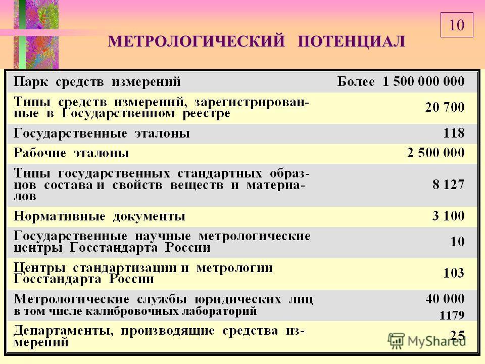 МЕТРОЛОГИЧЕСКИЙ ПОТЕНЦИАЛ 10