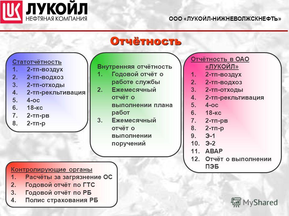 ООО «ЛУКОЙЛ-НИЖНЕВОЛЖСКНЕФТЬ» Отчётность Статотчётность 1. 1.2-тп-воздух 2. 2.2-тп-водхоз 3. 3.2-тп-отходы 4. 4.2-тп-рекльтивация 5. 5.4-ос 6. 6.18-кс 7. 7.2-тп-рв 8. 8.2-тп-р Контролирующие органы 1. 1.Расчёты за загрязнение ОС 2. 2.Годовой отчёт по