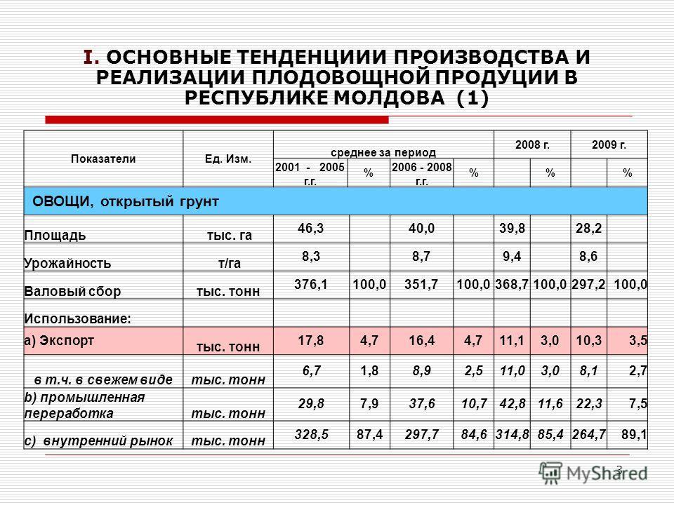 3 I. ОСНОВНЫЕ ТЕНДЕНЦИИИ ПРОИЗВОДСТВА И РЕАЛИЗАЦИИ ПЛОДОВОЩНОЙ ПРОДУЦИИ В РЕСПУБЛИКЕ МОЛДОВА (1) ПоказателиЕд. Изм. среднее за период 2008 г.2009 г. 2001 - 2005 г.г. % 2006 - 2008 г.г. % % % ОВОЩИ, открытый грунт Площадь тыс. га 46,3 40,0 39,8 28,2 У