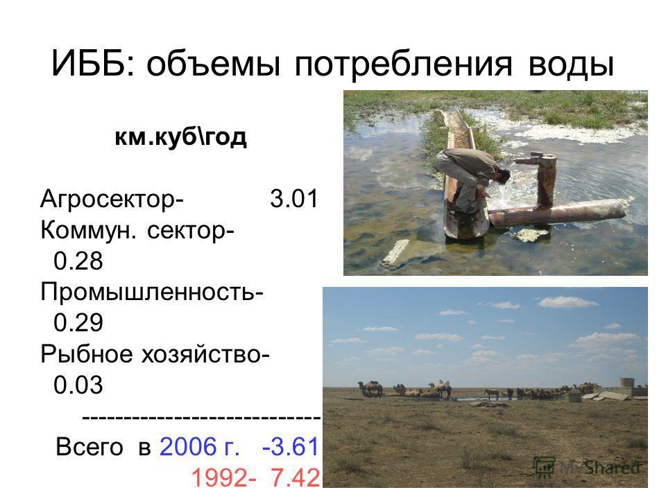 ИББ: объемы потребления воды км.куб\год Агросектор- 3.01 Коммун. сектор- 0.28 Промышленность- 0.29 Рыбное хозяйство- 0.03 ---------------------------- Всего в 2006 г. -3.61 1992- 7.42