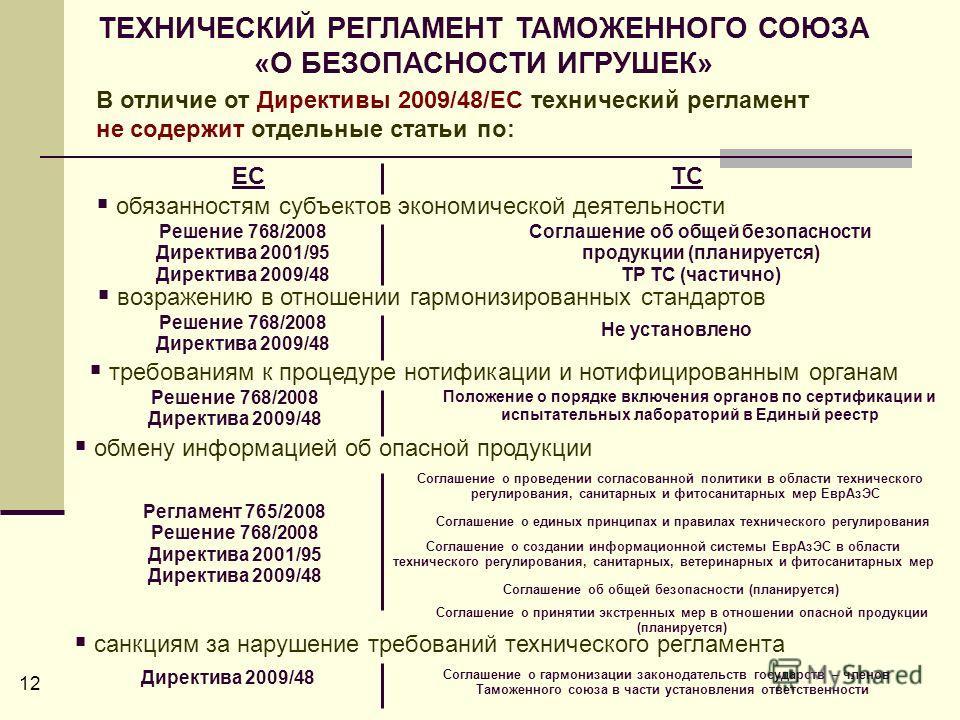 В отличие от Директивы 2009/48/ЕС технический регламент не содержит отдельные статьи по: обязанностям субъектов экономической деятельности ТЕХНИЧЕСКИЙ РЕГЛАМЕНТ ТАМОЖЕННОГО СОЮЗА «О БЕЗОПАСНОСТИ ИГРУШЕК» возражению в отношении гармонизированных станд
