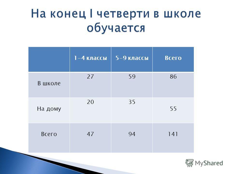 1-4 классы5-9 классыВсего В школе 275986 На дому 2035 55 Всего4794141