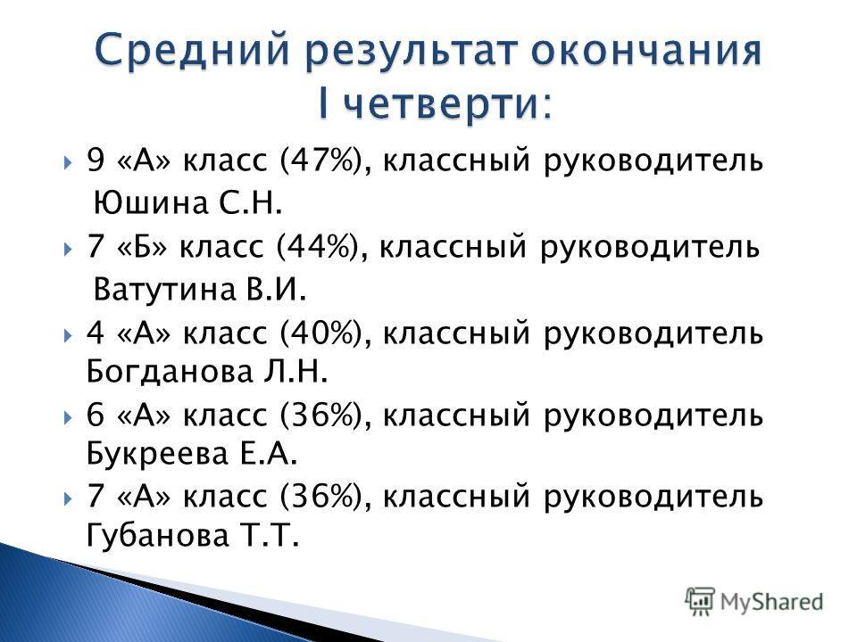 9 «А» класс (47%), классный руководитель Юшина С.Н. 7 «Б» класс (44%), классный руководитель Ватутина В.И. 4 «А» класс (40%), классный руководитель Богданова Л.Н. 6 «А» класс (36%), классный руководитель Букреева Е.А. 7 «А» класс (36%), классный руко