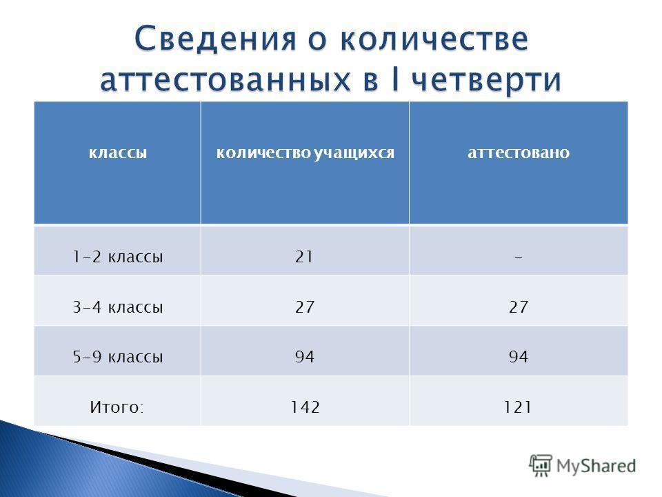 классыколичество учащихсяаттестовано 1-2 классы21- 3-4 классы27 5-9 классы94 Итого:142121