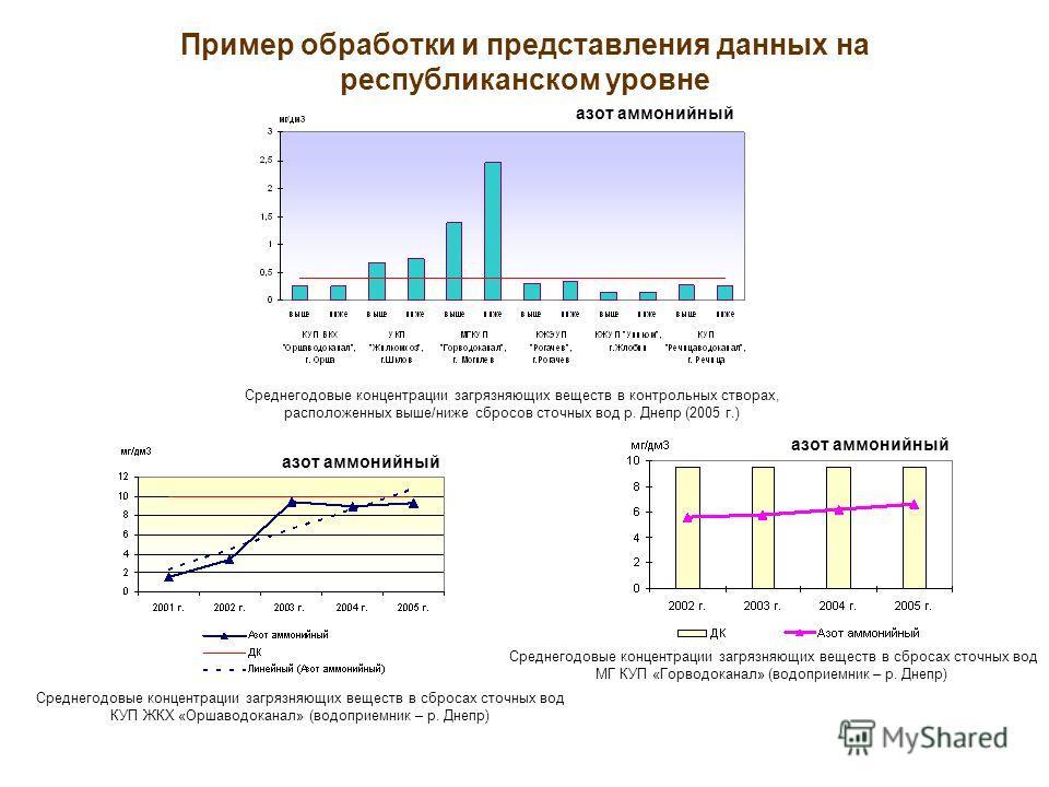 Пример обработки и представления данных на республиканском уровне Среднегодовые концентрации загрязняющих веществ в контрольных створах, расположенных выше/ниже сбросов сточных вод р. Днепр (2005 г.) Среднегодовые концентрации загрязняющих веществ в