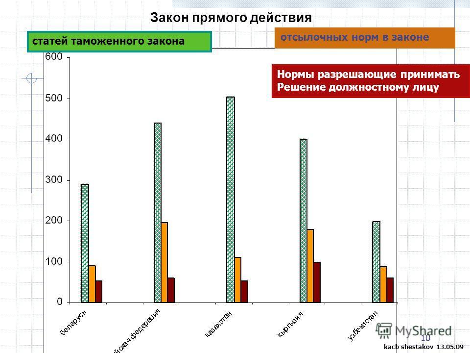 10 Закон прямого действия Нормы разрешающие принимать Решение должностному лицу отсылочных норм в законе статей таможенного закона kacb shestakov 13.05.09