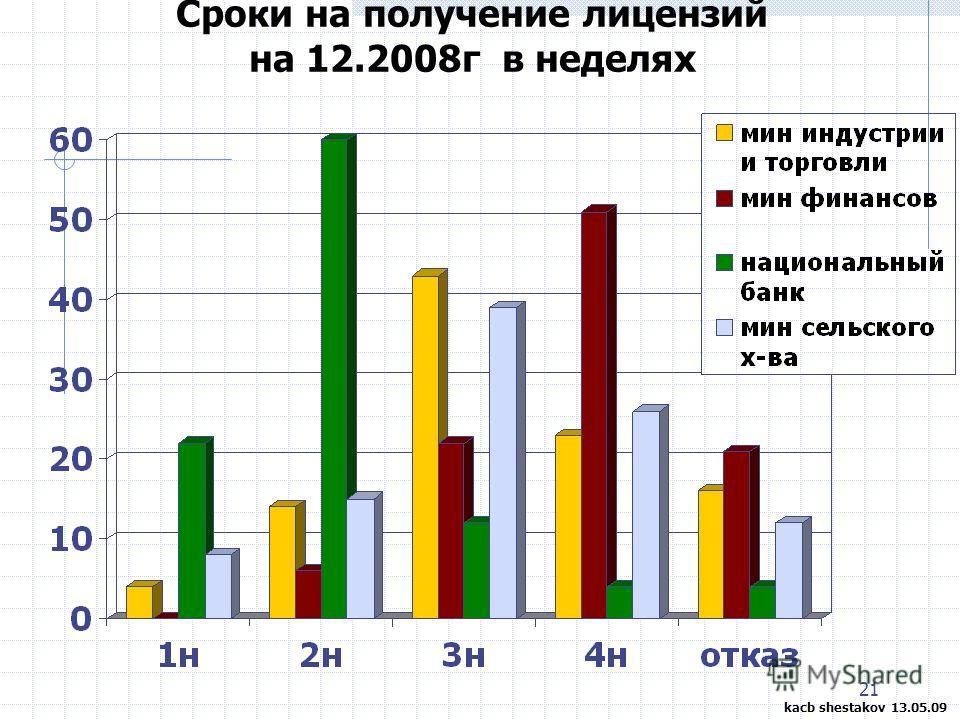 21 Сроки на получение лицензий на 12.2008г в неделях kacb shestakov 13.05.09
