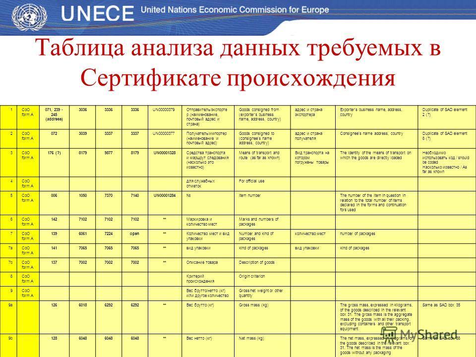Таблица анализа данных требуемых в Сертификате происхождения 1CoO form A 071, 239 - 245 (address) 30363336 UN00000379Отправитель/экспорте р (наименование, почтовый адрес и страна) Goods consigned from (exporter's business name, address, country) адре