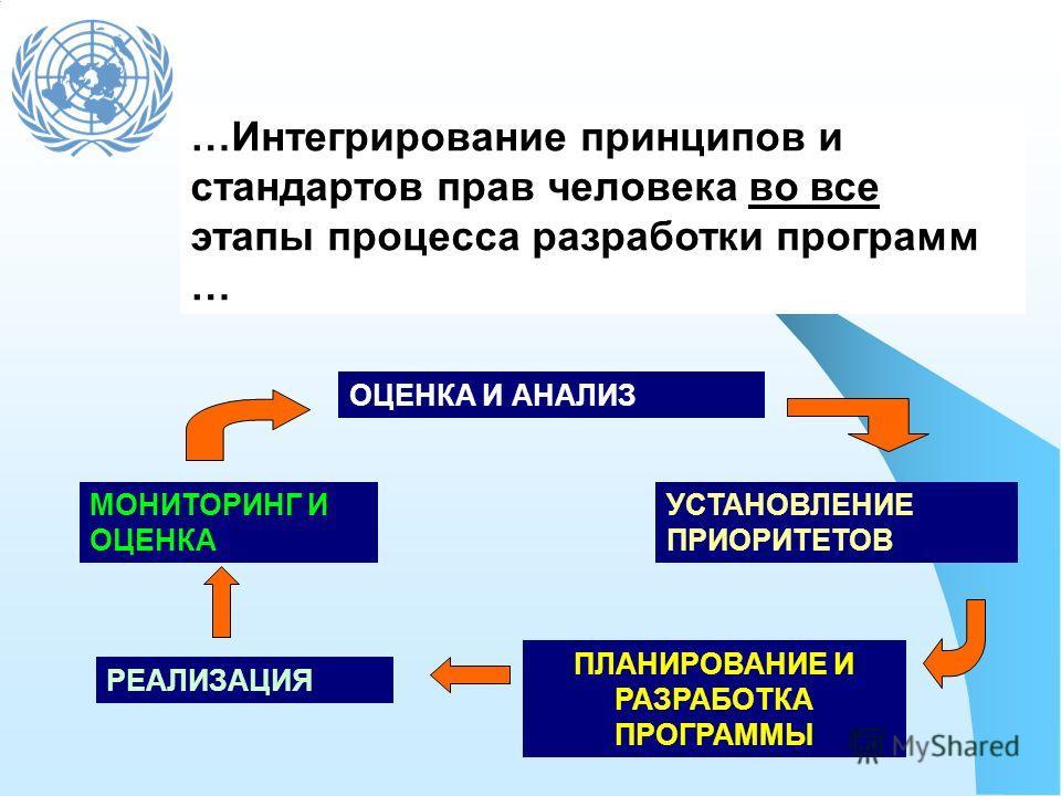 ОЦЕНКА И АНАЛИЗ УСТАНОВЛЕНИЕ ПРИОРИТЕТОВ ПЛАНИРОВАНИЕ И РАЗРАБОТКА ПРОГРАММЫ РЕАЛИЗАЦИЯ МОНИТОРИНГ И ОЦЕНКА …Интегрирование принципов и стандартов прав человека во все этапы процесса разработки программ …