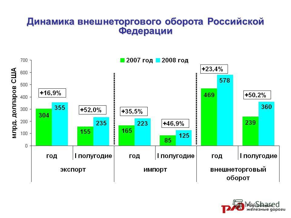 Динамика внешнеторгового оборота Российской Федерации