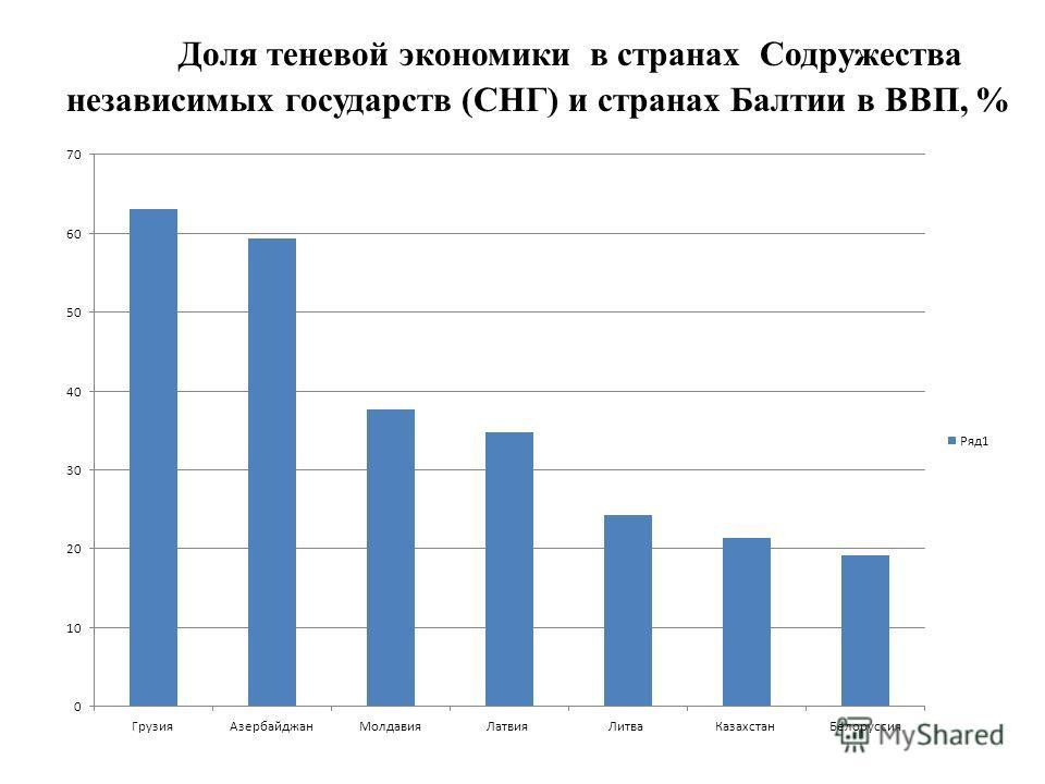 Доля теневой экономики в странах Содружества независимых государств (СНГ) и странах Балтии в ВВП, %