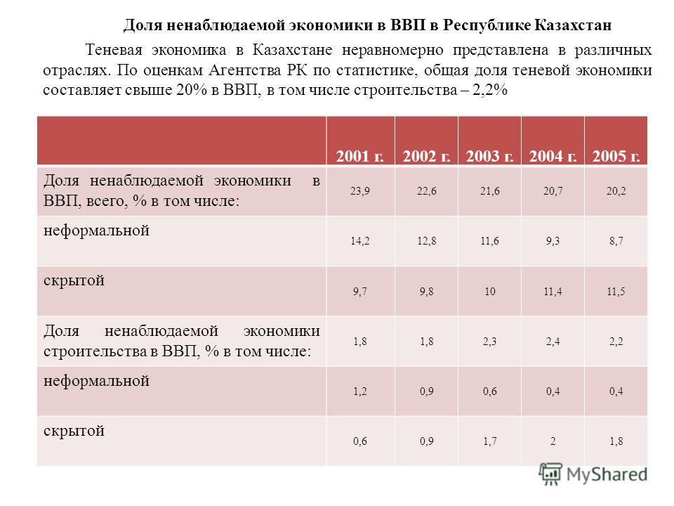 Доля ненаблюдаемой экономики в ВВП в Республике Казахстан Теневая экономика в Казахстане неравномерно представлена в различных отраслях. По оценкам Агентства РК по статистике, общая доля теневой экономики составляет свыше 20% в ВВП, в том числе строи