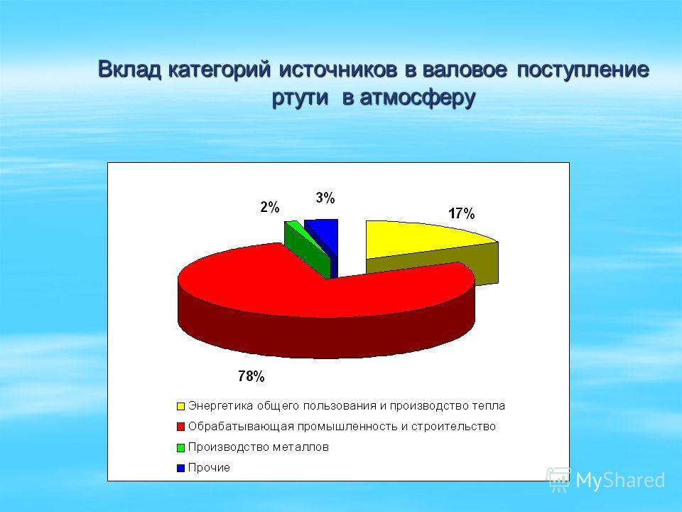 Вклад категорий источников в валовое поступление ртути в атмосферу