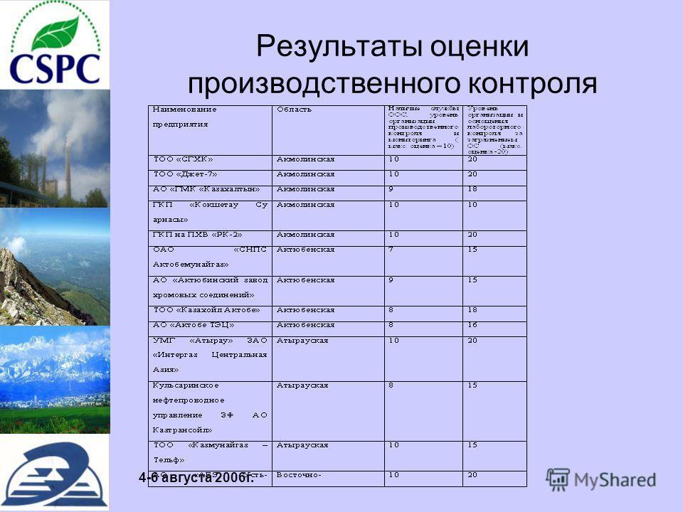 4-6 августа 2006г. Результаты оценки производственного контроля