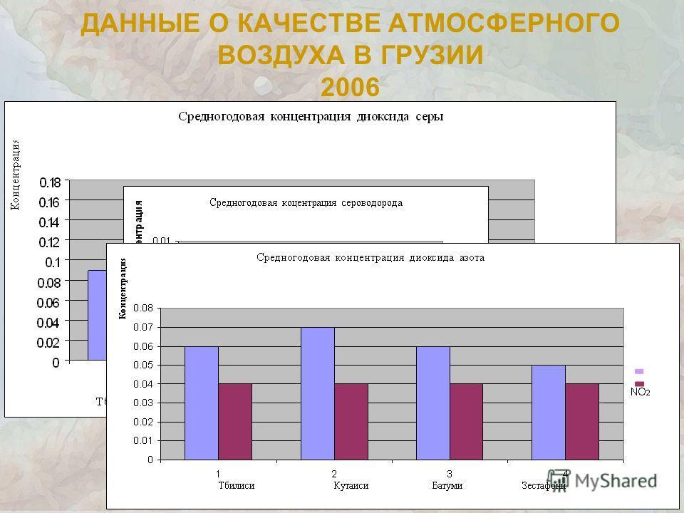 ДАННЫЕ О КАЧЕСТВЕ АТМОСФЕРНОГО ВОЗДУХА В ГРУЗИИ 2006