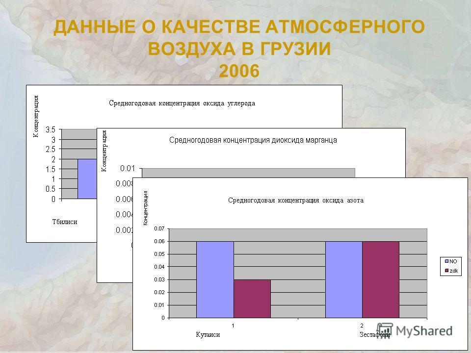 ДАННЫЕ О КАЧЕСТВЕ АТМОСФЕРНОГО ВОЗДУХА В ГРУЗИИ 2006 СО Пдк MnO 2 Пдк
