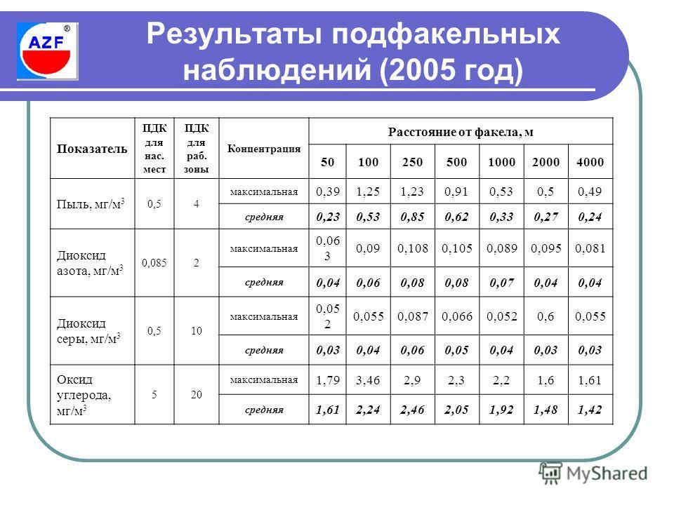 Результаты подфакельных наблюдений (2005 год) Показатель ПДК для нас. мест ПДК для раб. зоны Концентрация Расстояние от факела, м 50100250500100020004000 Пыль, мг/м 3 0,54 максимальная 0,391,251,230,910,530,50,49 средняя 0,230,530,850,620,330,270,24